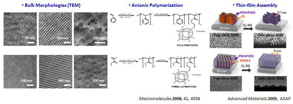 Block copolymer for nano fabrication